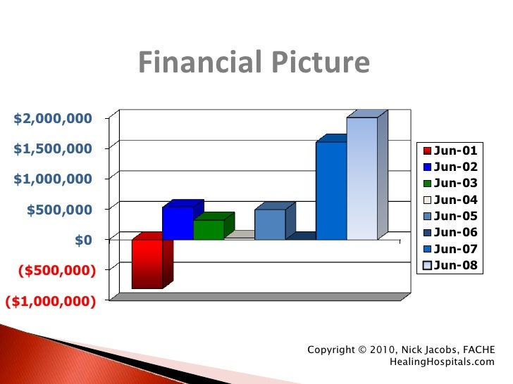 Healing Hospitals:<br />The Financial Picture<br />Healing Hospitals = Profitable Hospitals<br />Copyright © 2010, Nick Ja...