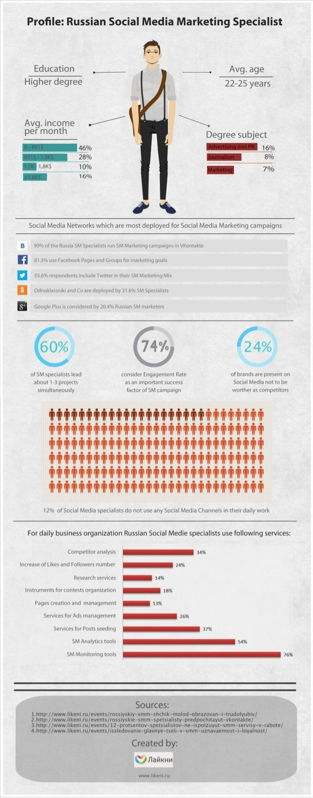 Infographic: Profile of Social Media Marketing Specialist in Russia.