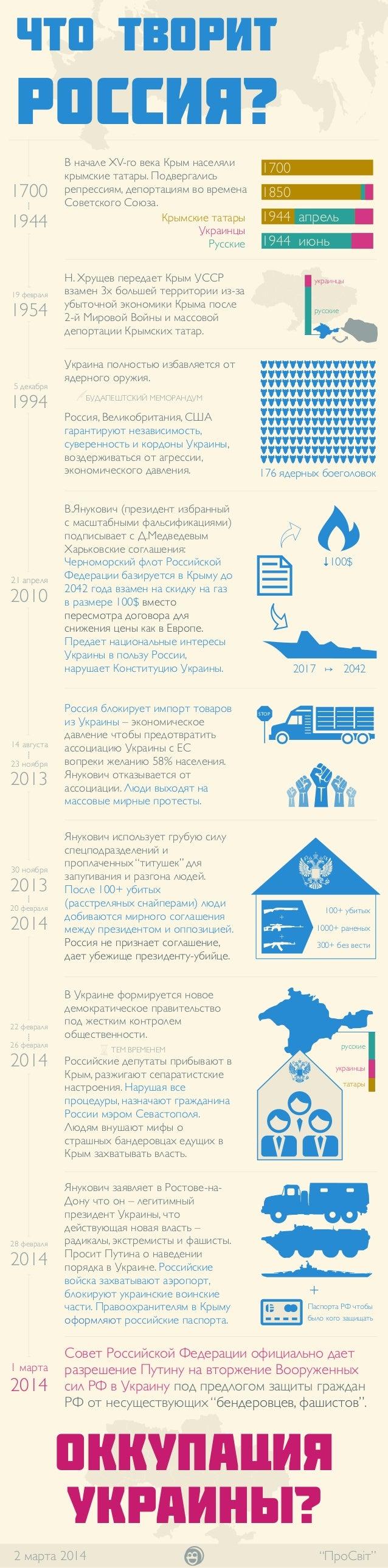 Что Россия творит с Украиной?