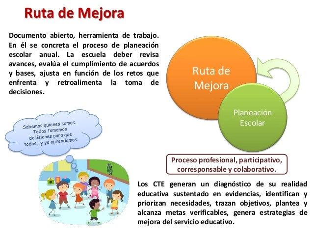Proceso profesional, participativo, corresponsable y colaborativo. Ruta de Mejora Planeación Escolar Documento abierto, he...