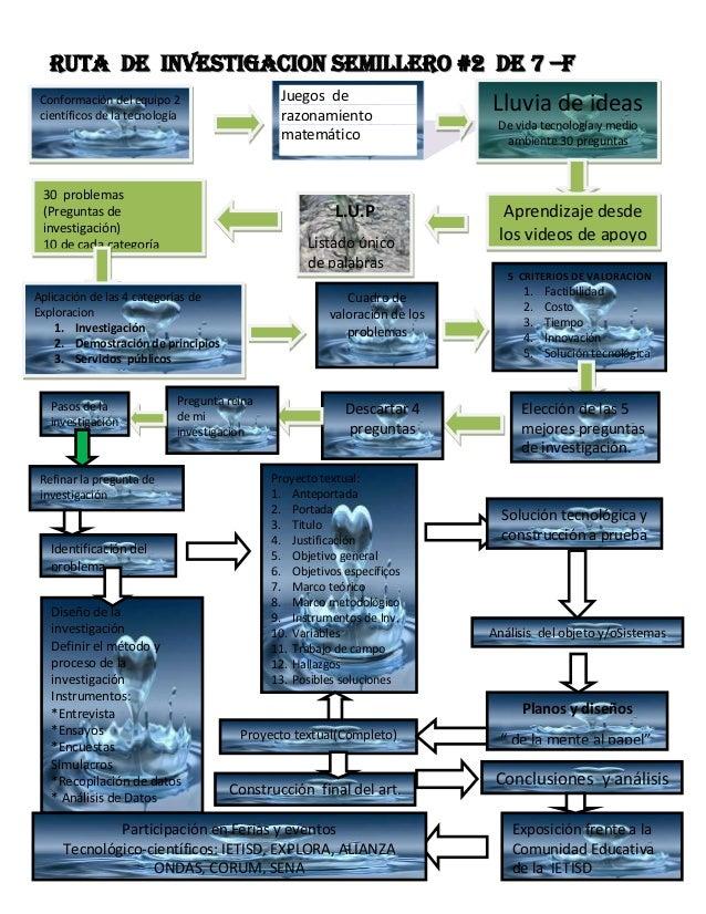 RRUUTTAA DDEE IINNVVEESSTTIIGGAACCIIOONN sseemmiilllleerroo ##22 ddee 77 ––ff Conformación del equipo 2 científicos de la ...