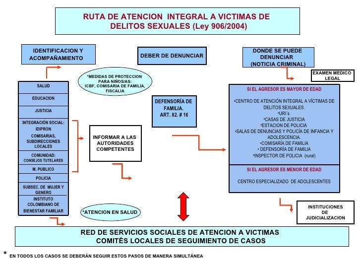 RUTA DE ATENCION  INTEGRAL A VICTIMAS DE  DELITOS SEXUALES (Ley 906/2004) IDENTIFICACION Y ACOMPAÑAMIENTO   DONDE SE PUEDE...