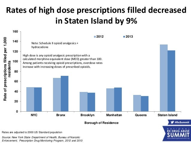 klonopin brooklyn ny prescription monitoring program