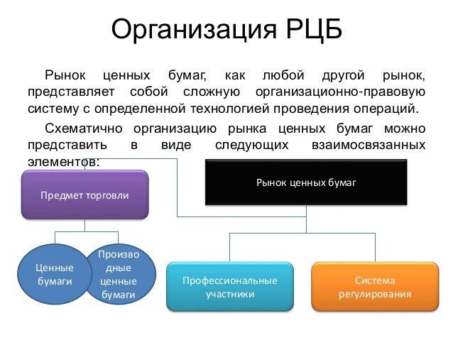 Что представляет собой инфраструктура рынка ценных бумаг