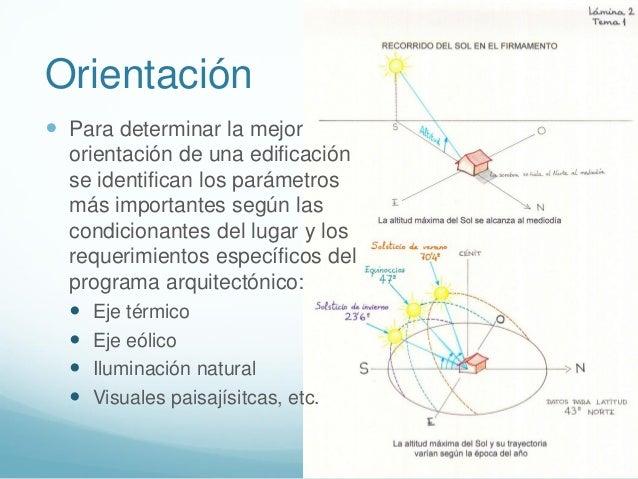 Introducci n a la arquitectura bioclimatica - Mejor orientacion casa ...