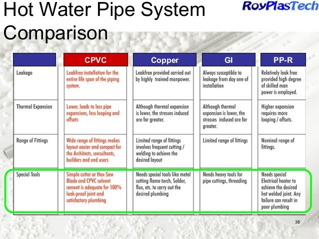 Pvc pipes in india past present and future for Pex pros and cons