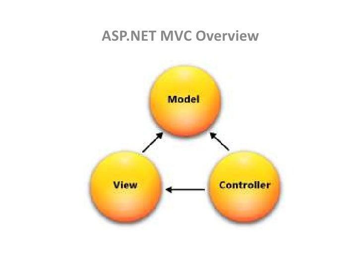 ASP.NET MVC Overview<br />