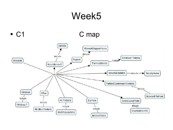 Week5 <ul><li>C1  C map </li></ul>