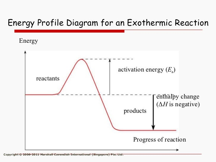 Activation Energy Diagram Exothermic 2018 Images Pictures