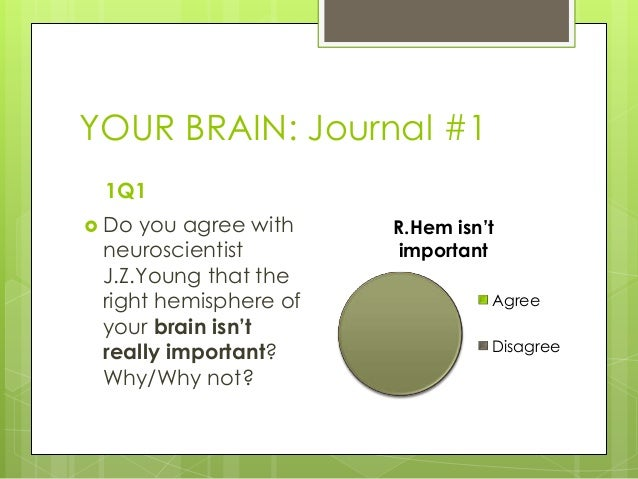 YOUR BRAIN: Journal #11Q1 Do you agree withneuroscientistJ.Z.Young that theright hemisphere ofyour brain isn'treally impo...
