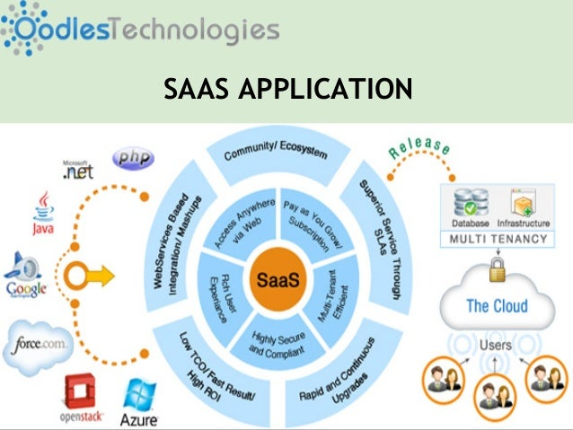 SaaS Application Service Providers  India