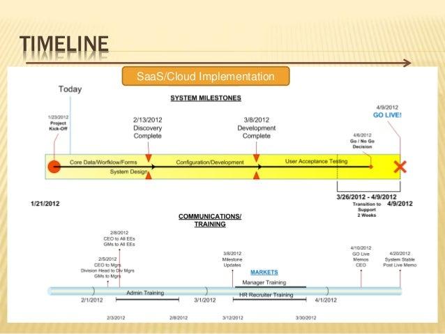 implementation of enc 16 european network codes implementation gb implementation complexity assumptions enc implementation approach agenda current approach alternative options.