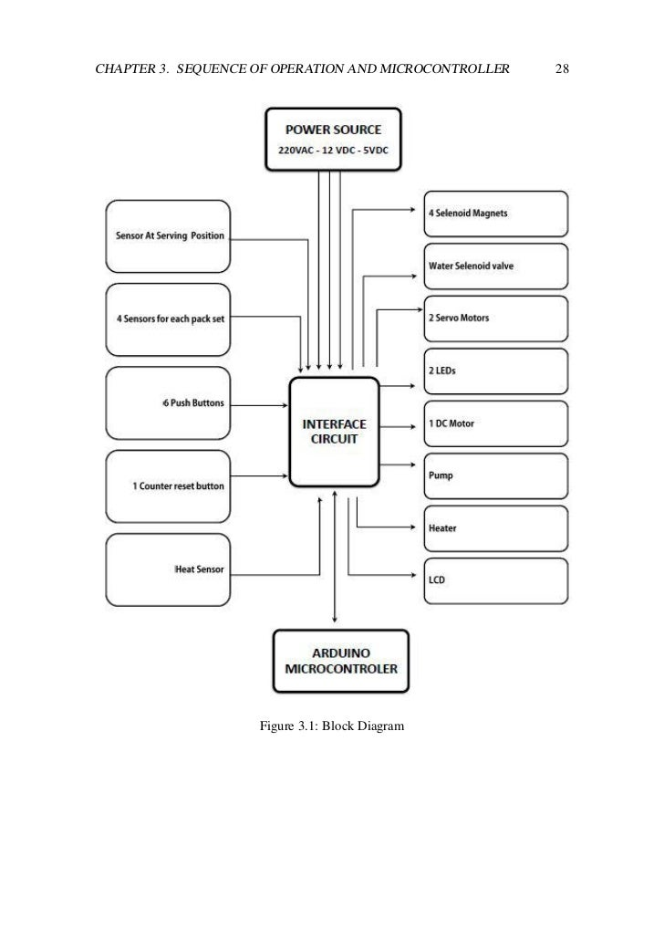 Thesis block diagram