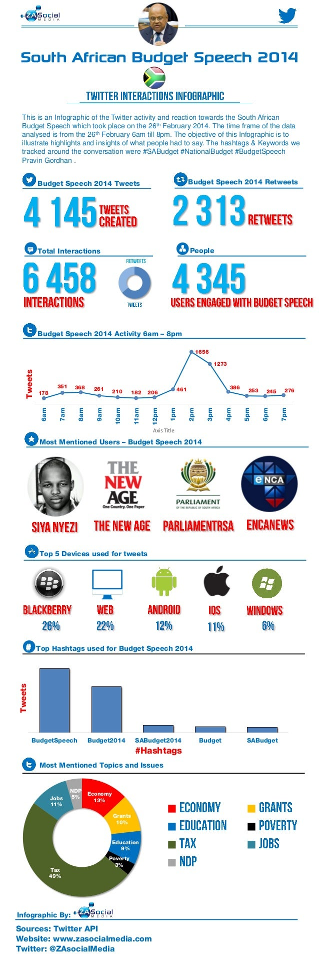 South African Budget Speech 2014 This is an Infographic of the Twitter activity and reaction towards the South African Bud...