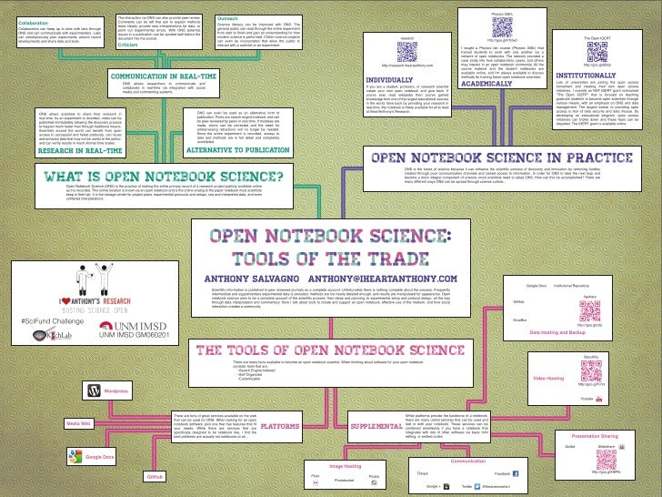 Open Notebook Science - SACNAS Poster