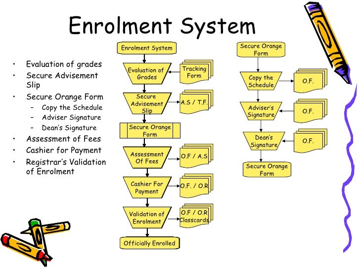 Thesis proposal about enrollment system