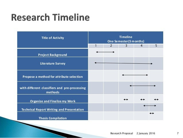 Sample Timeline for Research Proposal
