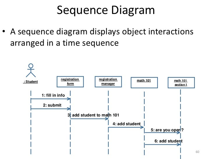 structured vs  object oriented analysis and design       sequence diagram lt br   gt registration