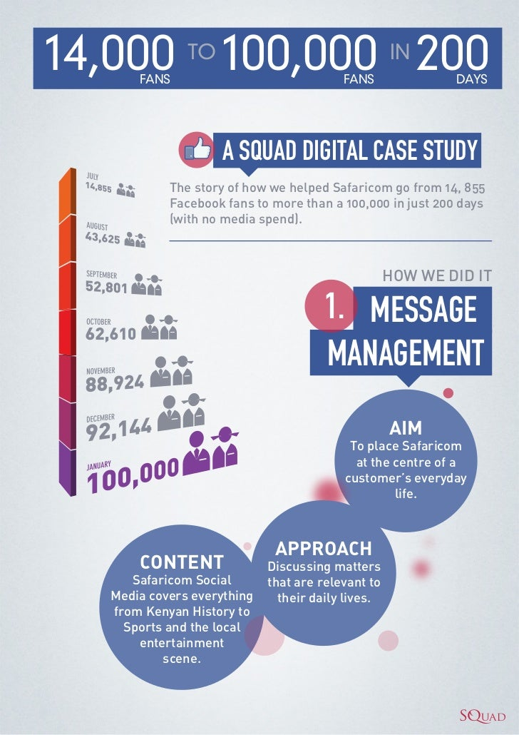 Safaricom facebook case study