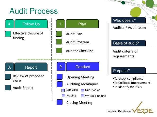 internal audit steps Internal auditing can provide managers and the board with valuable assistance by giving objective assurance about their organization's governance, risk-management and control processes establishing a robust internal-audit function is a long-term and worthwhile investment for most organizations.