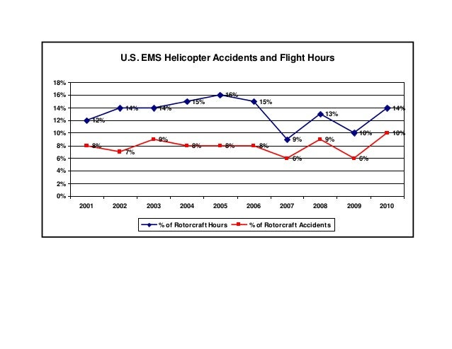 U.S. EMS Helicopter Accidents and Flight Hours18%16%                                            16%                       ...
