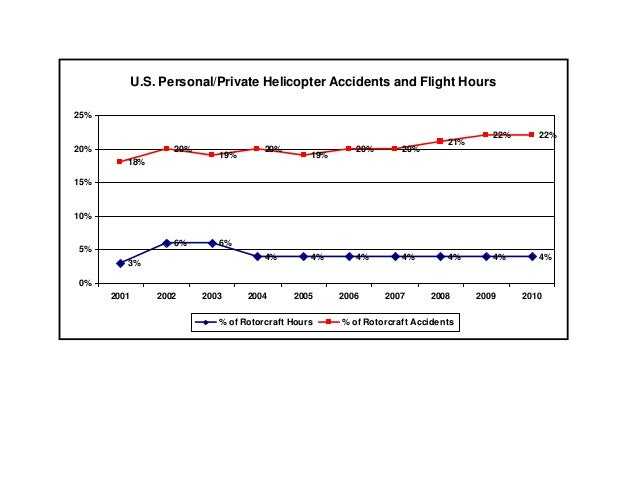 Private Helo Accidents vs Flight Hours