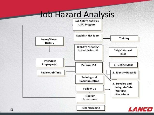 Job Hazard Analysis Template. Job Hazard Analysis Form Template