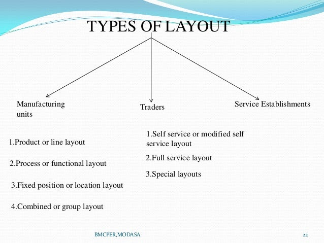 Layout Unit Position Layout Manufacturing Units