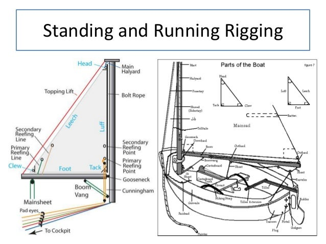 Maxresdefault likewise F Ff C Ad Bfcc Ac A E Da in addition Cfe A Fd Badd A Ac A C E also Pc likewise Reeving The Line. on catalina 22 rigging diagram