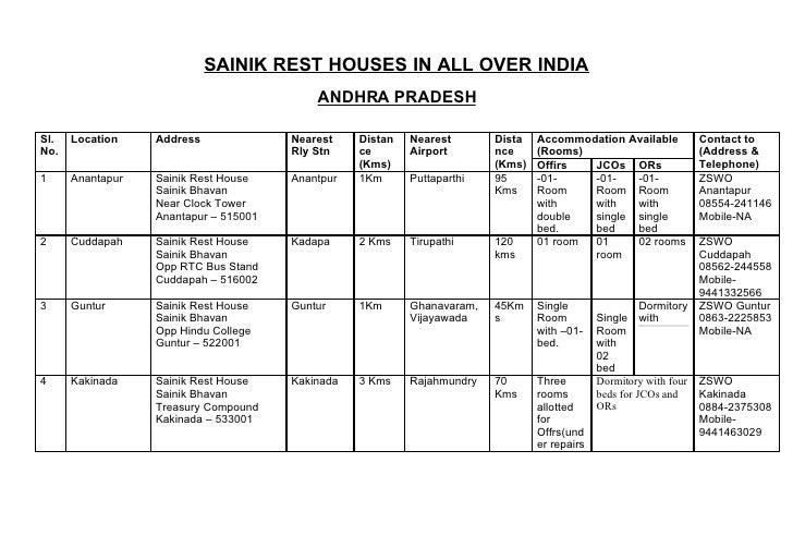 SAINIK REST HOUSES IN ALL OVER INDIA                                            ANDHRA PRADESH  Sl.   Location    Address ...