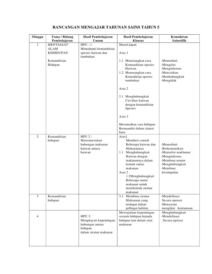 RANCANGAN MENGAJAR TAHUNAN SAINS TAHUN 5Minggu     Tema / Bidang     Hasil Pembelajaran       Hasil Pembelajaran          ...