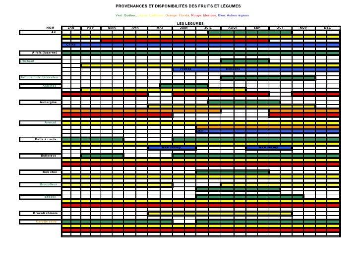 PROVENANCES ET DISPONIBILITÉS DES FRUITS ET LÉGUMES                                              Vert: Québec, Jaune: Cali...