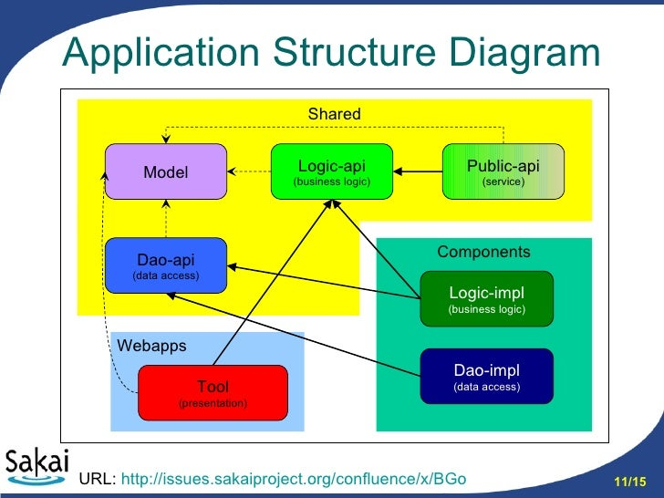 sakai app structure       application structure diagram