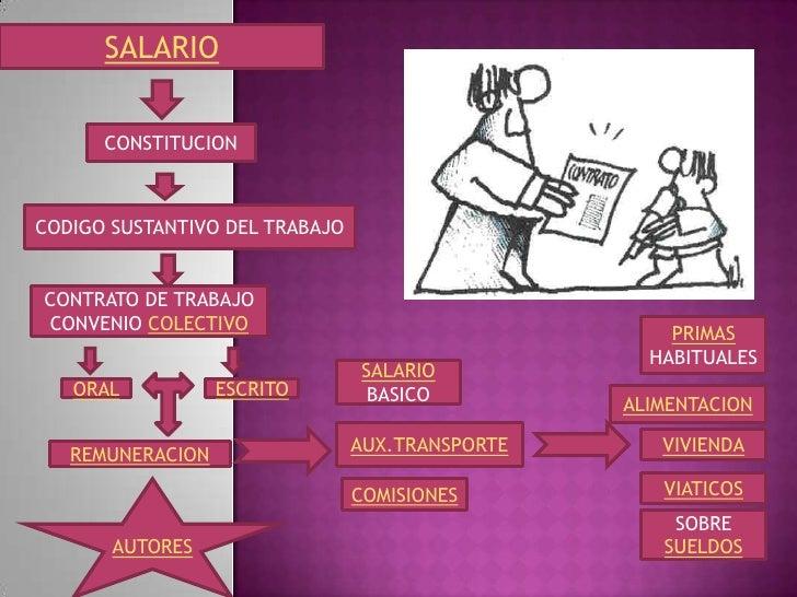 SALARIO      CONSTITUCIONCODIGO SUSTANTIVO DEL TRABAJOCONTRATO DE TRABAJOCONVENIO COLECTIVO                               ...
