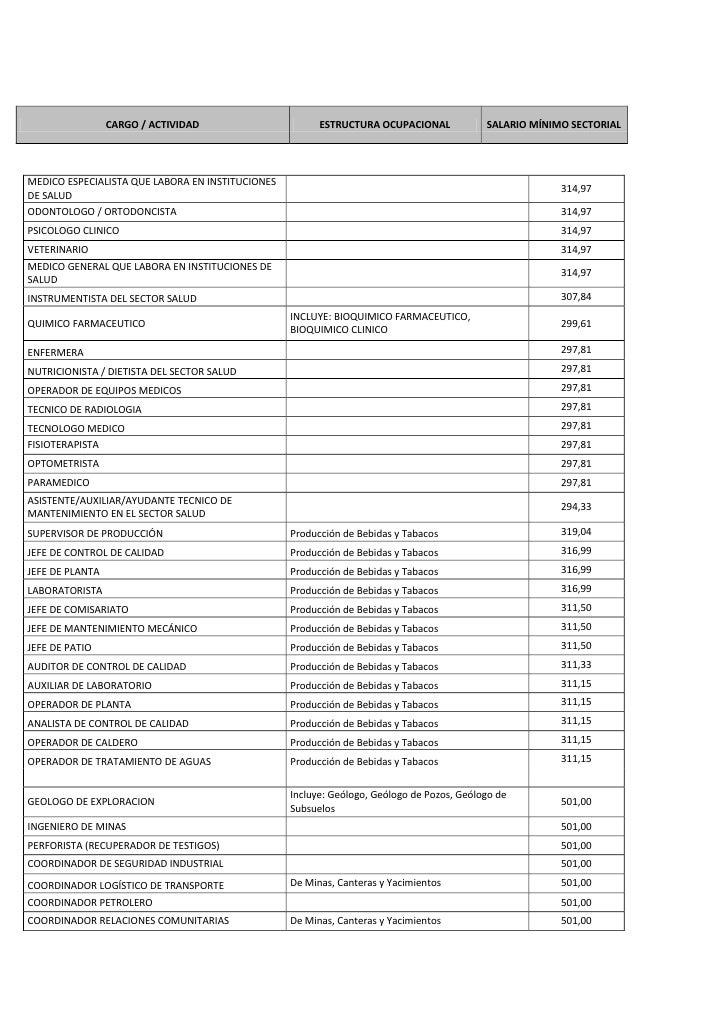 CARGO / ACTIVIDAD                      ESTRUCTURA OCUPACIONAL             SALARIO MÍNIMO SECTORIALMEDICO ESPECIALISTA QUE ...