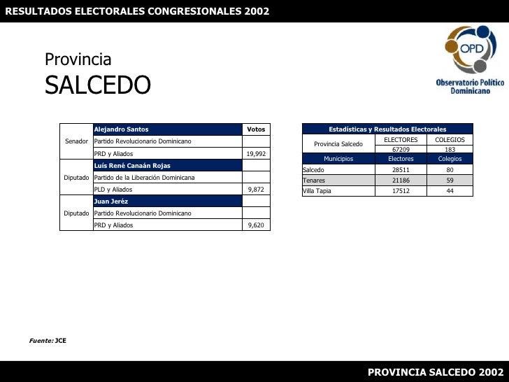 RESULTADOS ELECTORALES CONGRESIONALES 2002<br />ProvinciaSALCEDO<br />Fuente: JCE<br />PROVINCIA SALCEDO 2002<br />