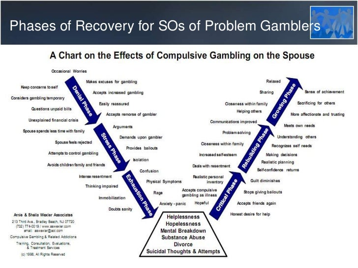 compulsive gambling and If you have a gambling problem, call the gambling state hotline or gamblers anonymous hotline and enlist the support of others who have the same problem this is paramount many compulsive gamblers go through terrifying experiences before they are ready for help the compulsive gambler needs to be.