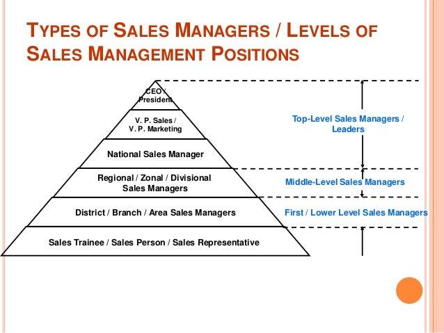 Career In Property Sales