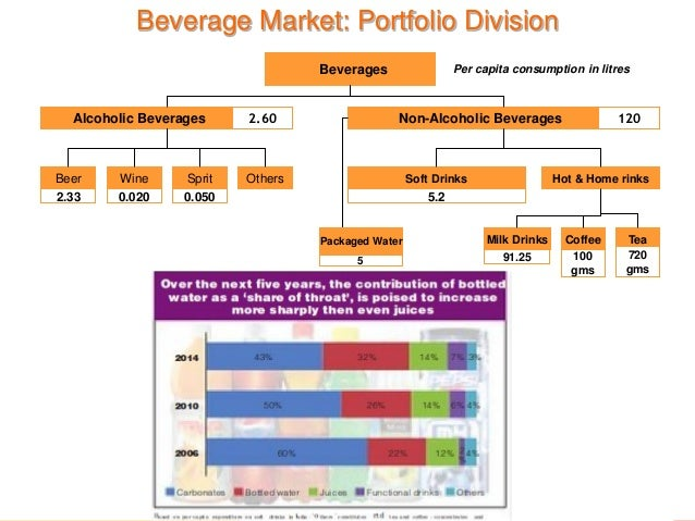 Food And Beverage Marketing Strategy
