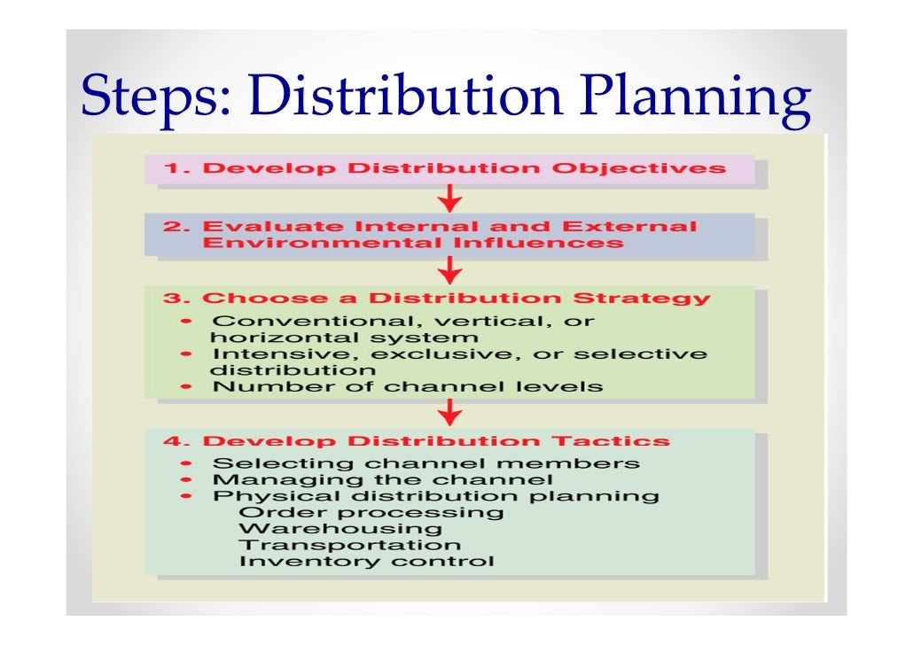 How To Design A Business Plan Workingcapital Visit Us At Www
