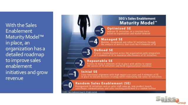 With the Sales Enablement Maturity Model™ in place, an organization has a detailed roadmap to improve sales enablement ini...