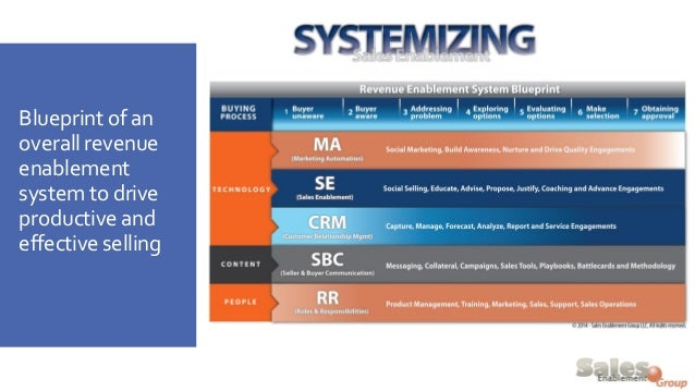 Blueprint of an overall revenue enablement system to drive productive and effective selling