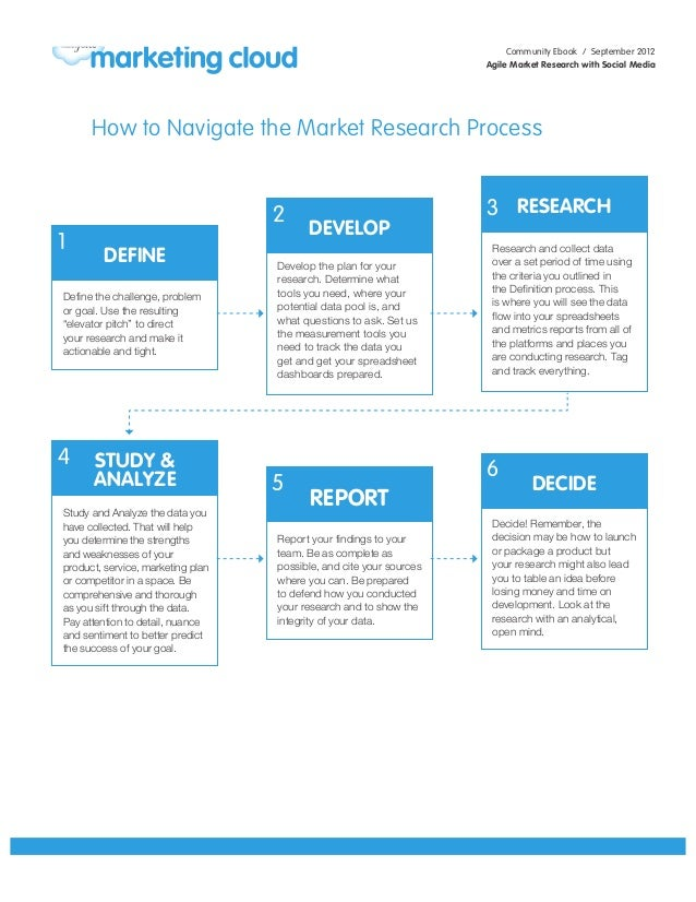 Agile Market Research with Social Media Flowchart