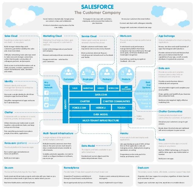 Salesforce the Customer Company