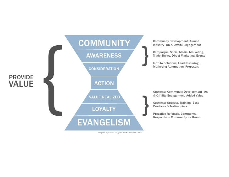 {               COMMUNITY                                             Community Development; Around                       ...