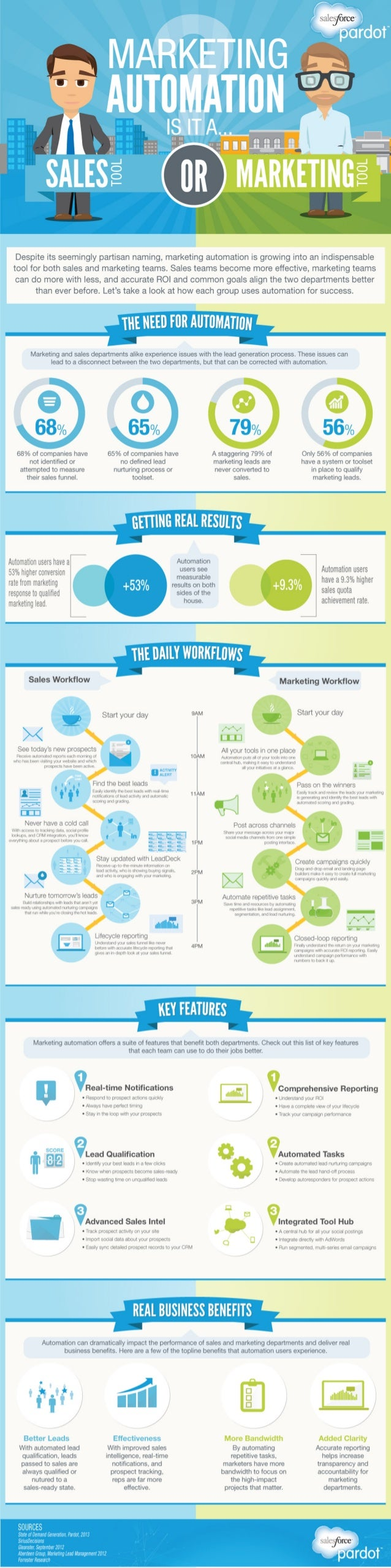 Marketing Automation: Is it a Sales Tool or Marketing Tool? [Infographic]