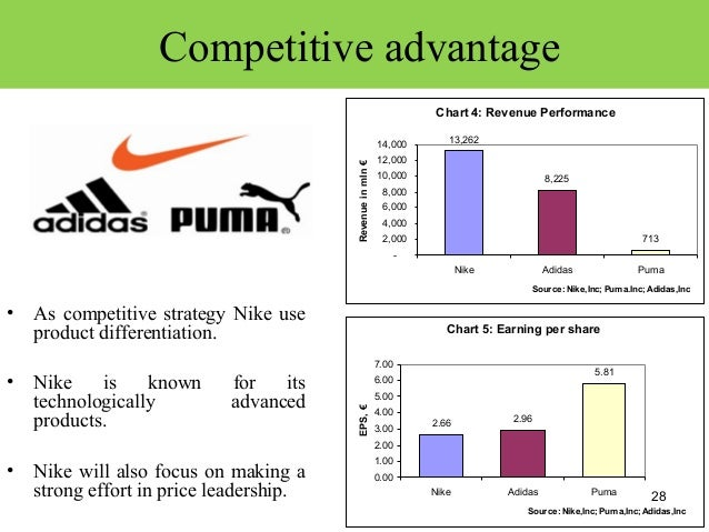 product differentiation adidas nike Nike, competitive advantages  especially adidas nike operates in the sports shoe and  the generic business strategy for nike is a product differentiation.