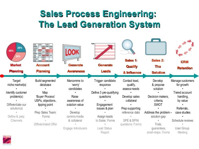 Real Estate Lead Generation System Websites Are Not All Created Equal