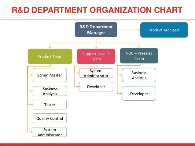 Excellent Figure 63 Large Corporate Software DevelopmentDepartment