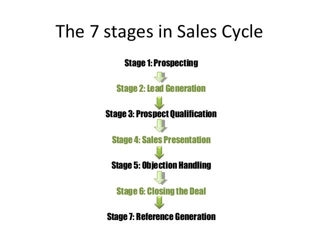 sales cycle steps